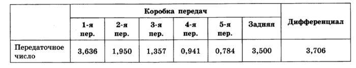 Решение № 144 Угловая скорость вращения вала автомобильного двигателя ω(двиг) и угловая скорость вращения колёс автомобиля