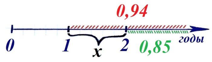 Решение №354 Вероятность того, что новый утюг прослужит больше года, равна 0,94.