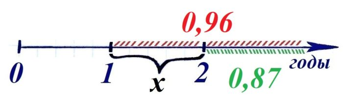 Решение №378 Вероятность того, что новый сканер прослужит больше года, равна 0,96.