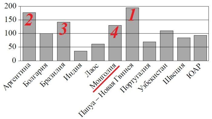 Решение №468 На диаграмме показано распределение выплавки меди в 11 странах мира (в тысячах тонн) за 2006 год. Какое место занимала Монголия?