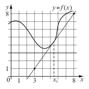 Решение №475 На рисунке изображены график функции y = f(x) и касательная к нему в точке с абсциссой x0.