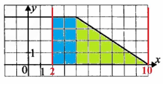 Решение №493 На рисунке изображен график функции y=f(x). Пользуясь графиком, вычислите F(10)−F(2)...