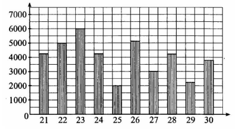 Решение №490 На диаграмме показано количество посетителей сайта любителей кошек во все дни с 21 по 30 мая 2009 года.