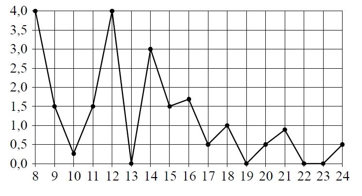 Решение №505 На рисунке жирными точками показано суточное количество осадков, выпадавших в Томске с 8 по 24 января 2005 года.