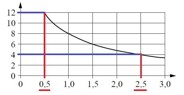 Решение №506 Мощность отопителя в автомобиле регулируется дополнительным сопротивлением, которое можно менять, поворачивая рукоятку в салоне машины.
