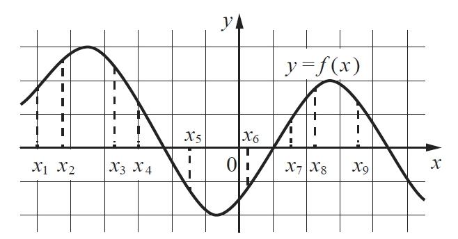 Решение №521 На рисунке изображён график дифференцируемой функции у = f(x).