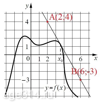 Решение №522 На рисунке изображены график функции y = f(x) и касательная к нему в точке с абсциссой х0.