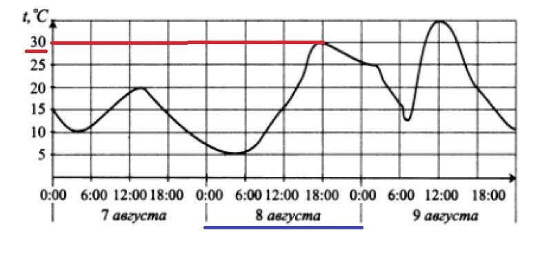 Решение №536 На рисунке показано изменение температуры воздуха на протяжении трех суток.