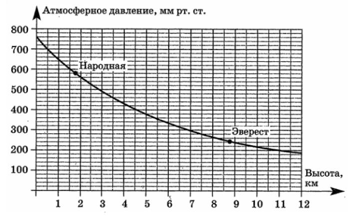 Решение №547 На графике изображена зависимость атмосферного давления (в мм ртутного столба) от высоты местности над уровнем моря (в километрах).