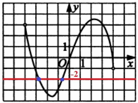 Решение №548 На рисунке изображен график производной функции y=f(x) на отрезке [-4;4].