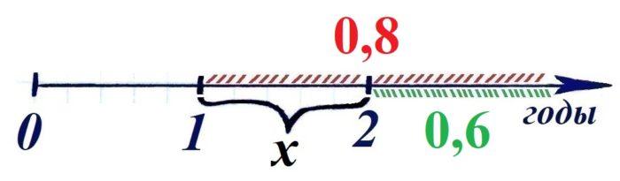 Решение №511 Вероятность того, что мотор холодильника прослужит более 1 года, равна 0,8...