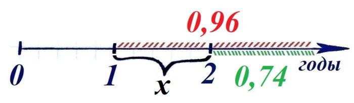 Решение №401 Вероятность того, что новый принтер прослужит больше года, равна 0,96.
