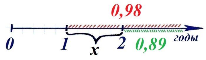 Решение №402 Вероятность того, что новый принтер прослужит больше года, равна 0,98.