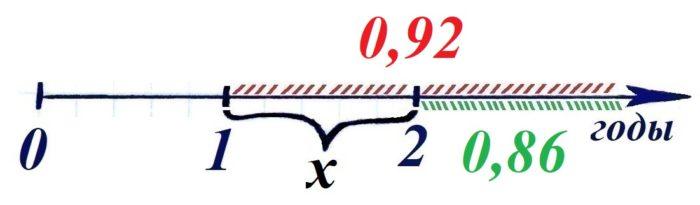Решение №407 Вероятность того, что новый фонарик прослужит больше года, равна 0,92.