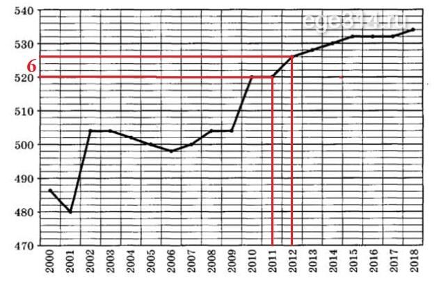 Решение задания о численности населения в Астрахани.