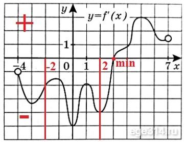Отрезок [−2;2] функции f(x).