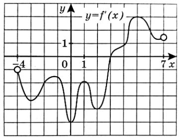 График y=f′(x) производной функции f(x), определенной на интервале (−4;7).