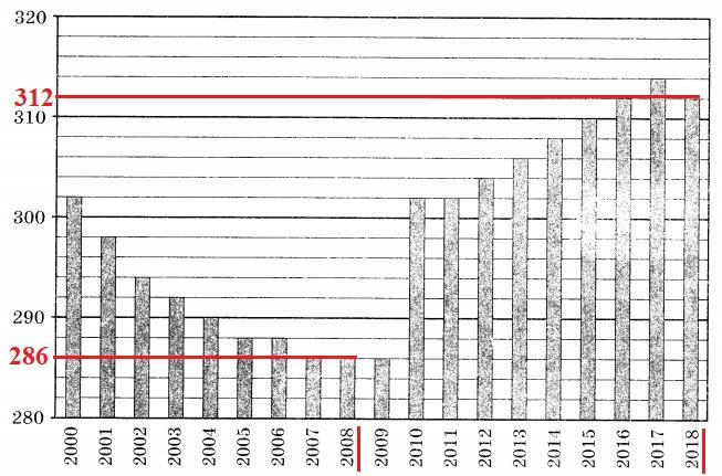 Решение №570 На диаграмме приведены данные о численности населения в Вологде ...