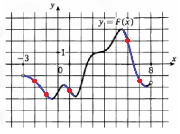 Решение №577 На рисунке изображен график функции y=F(х) одной из первообразных ...