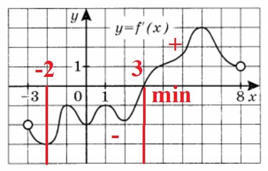 Решение №592 На рисунке изображён график y=f'(x) производной функции f(x), определённой на интервале (-3;8).