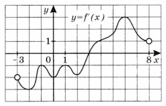 На рисунке изображён график y=f'(x) производной функции f(x)
