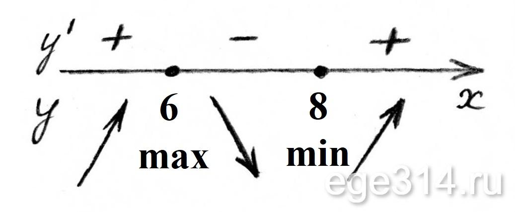 Определение знаков производной функции.