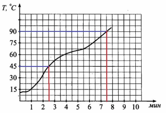 Решение №594 На графике показан процесс нагревания чайника.