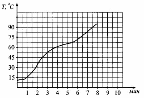 На графике показан процесс нагревания чайника.