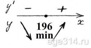 Решение №483 Найдите точку минимума функции y = x^(3/2)-21х+11.