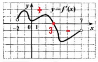 Решение №613 Функция y = f(x) определена на промежутке (-2;7).
