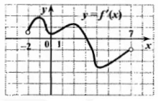 Функция y = f(x) определена на промежутке (-2;7).