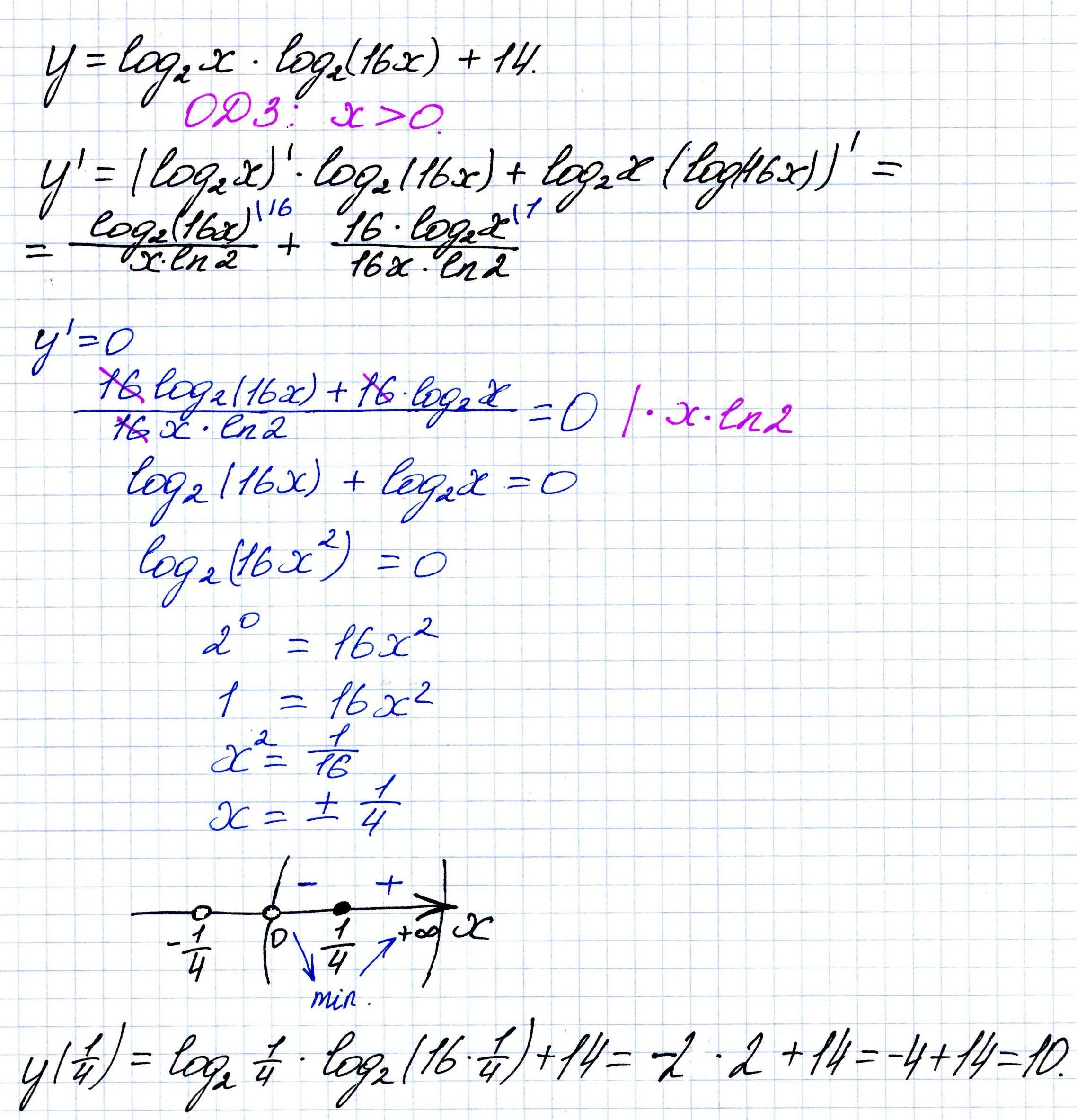 Решение №618 Найдите наименьшее значение функции y=log2 x*log2 (16x)+14