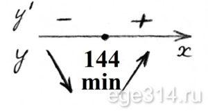 Решение №482 Найдите точку минимума функции y = x^(3/2)-18х+29.