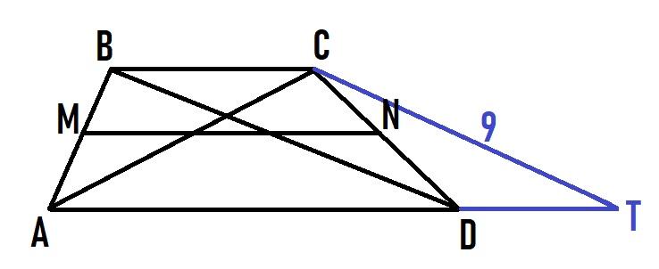 Длины диагоналей трапеции равны 9 и 12, а длина ее средней линии равна 7,5.