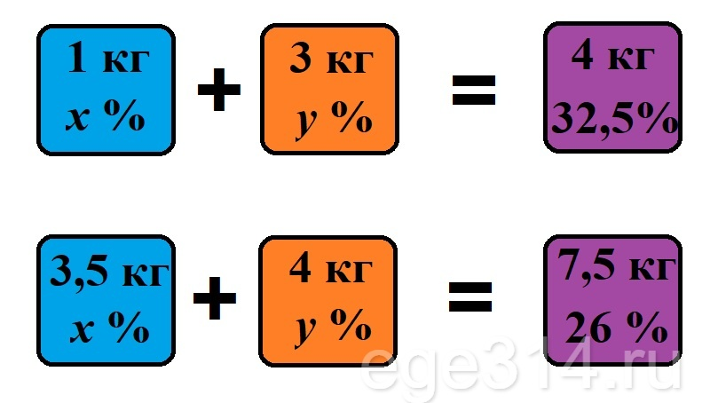 Имеются два раствора с разным процентным содержанием соли.