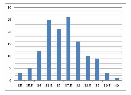 На гистограмме показано распределение больных больницы по температуре