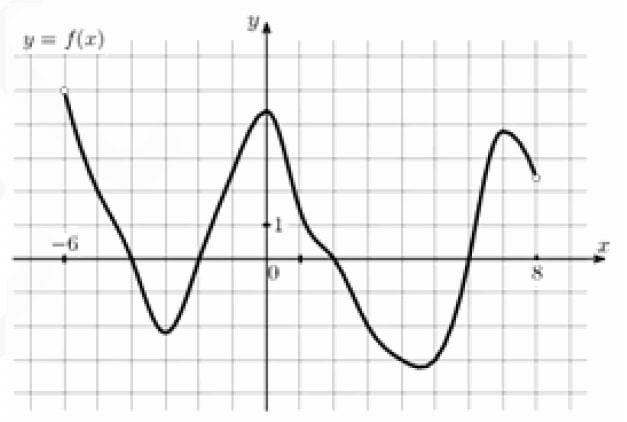 Определите количество целых точек, в которых производная функции положительна.