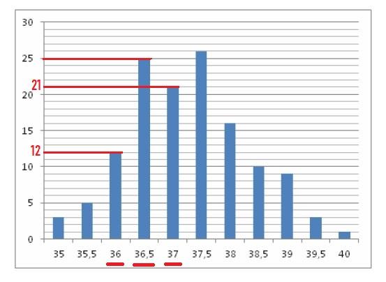 Решение №628 На гистограмме показано распределение больных больницы по температуре.