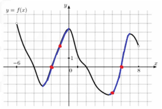 На рисунке изображен график функции y = f(x), определенной на интервале (−6;8).