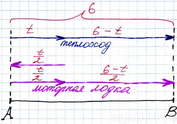 Теплоход и шлюпка двигались равномерно и без остановок, причём скорость шлюпки вдвое превышала скорость теплохода.