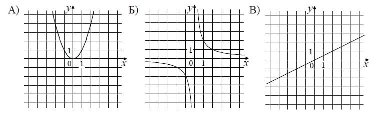 1) y = x2 2) y = x/2 3) y = 2/x