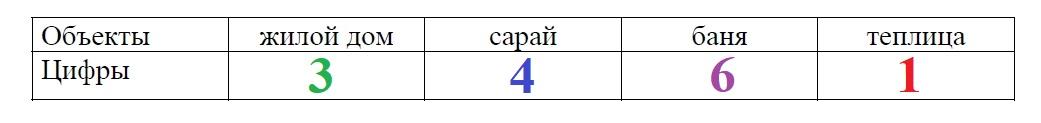 Для объектов, указанных в таблице, определите, какими цифрами