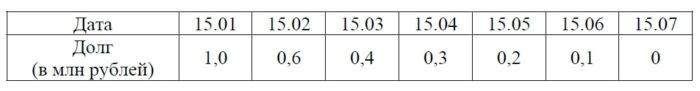 15-го числа каждого месяца долг должен составлять некоторую сумму в соответствии со следующей таблицей.