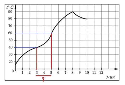 Определите по графику, сколько минут двигатель нагревался от температуры 40°𝐶 до температуры 60°𝐶.