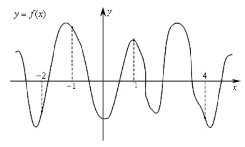На рисунке изображен график функции 𝑦 = 𝑓(𝑥) и отмечены точки −2, −1, 1, 4.