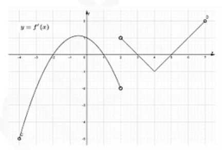 На рисунке изображен график y = f´(x) – производной непрерывной функции f(x)