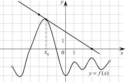 Решение №656 На рисунке изображены график функции f(x) и касательная к этому графику ...