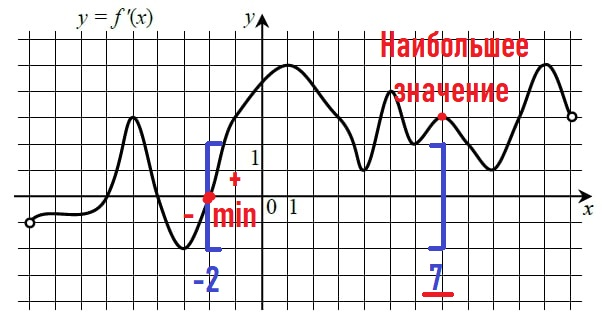 Решение №683 На рисунке изображён график y-=-f '(x) – производной функции f (x), определенной на интервале (–9;-12).