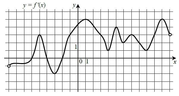 На рисунке изображён график y = f '(x) – производной функции f(x), определенной на интервале (–9;–12).