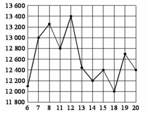 Определите по рисунку, какого числа цена тонны никеля на момент закрытия торгов была наименьшей за указанный период